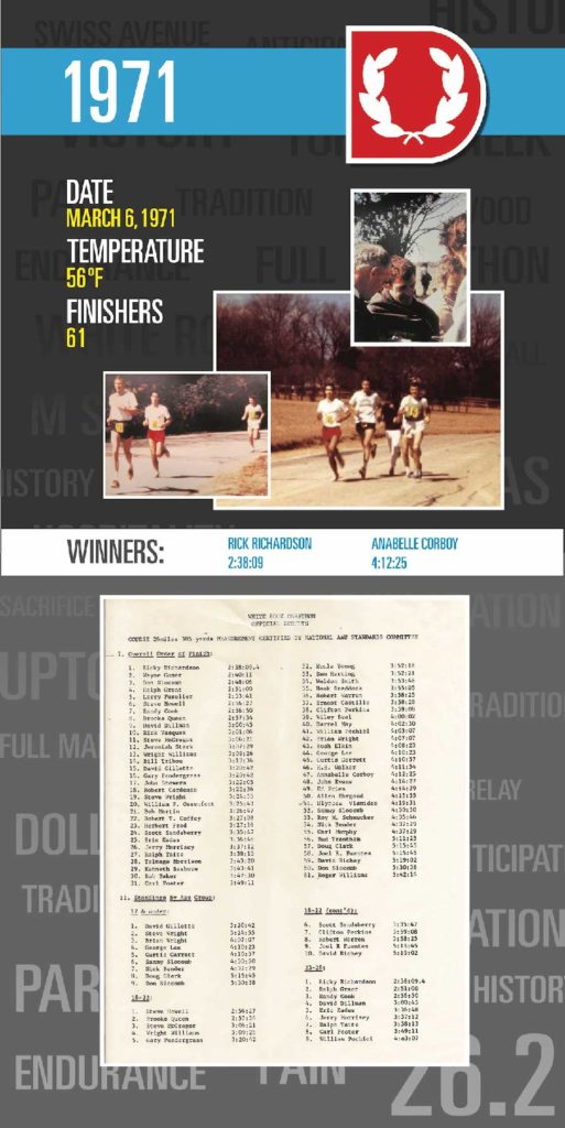 1971 Dallas Marathon info